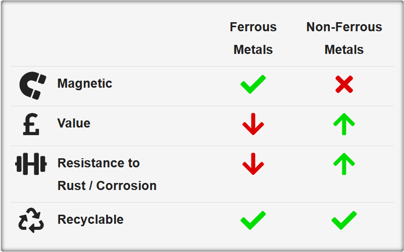 Ferrous & Non-Ferrous Metals ~ Differences + Properties | ASM Metal  Recycling